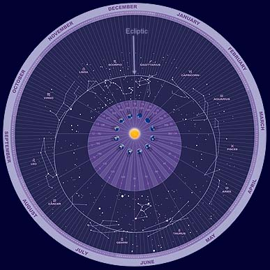 Zodiac Calendar Chart - with Ecliptic, every single degree, phases, constellations, +