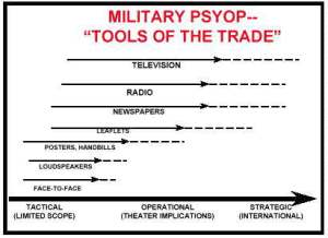 Military PSY OP - Tools of the trade -