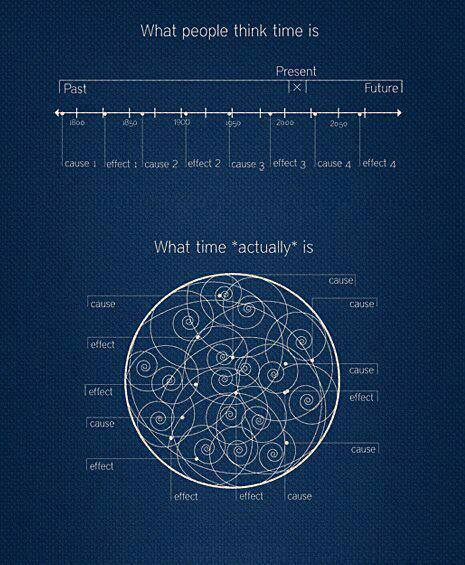 Time - what people think it is and what it actually is - linear and spiral -